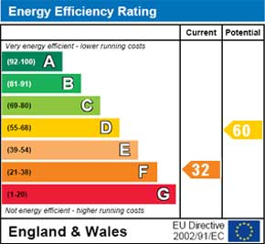 EPC Rating Card